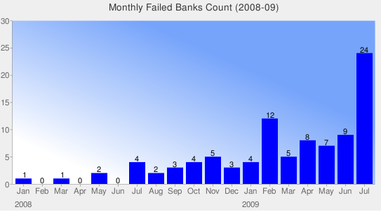 List of Failed Banks in 2013
